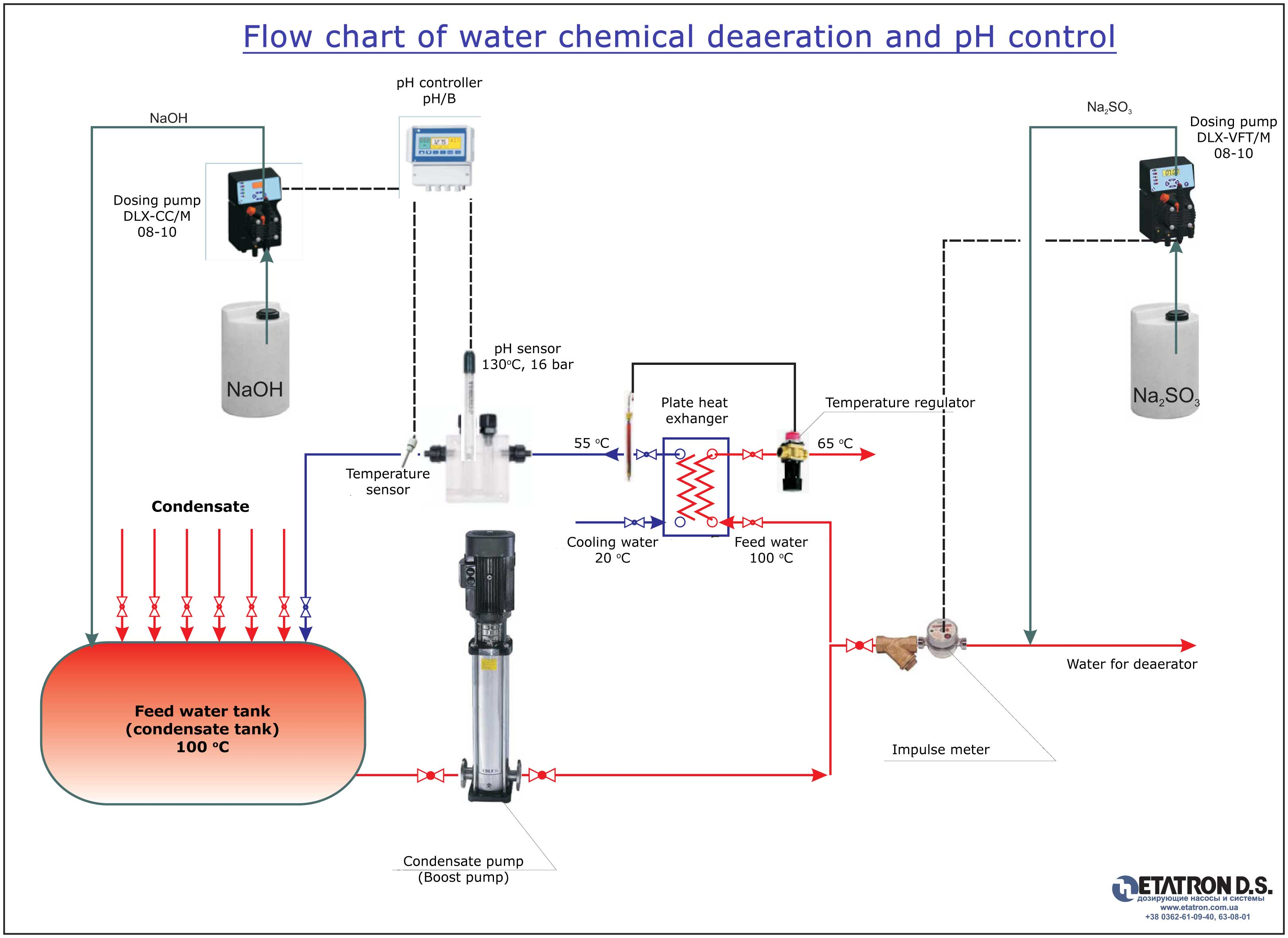 Dissolved Oxygen Color Chart Flow chart of water chemical