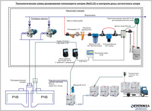 Flow chart of sodium hypochlorite (NaCLO) dosing and control of residual chlorine dose