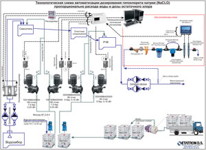 Flow chart of sodium hypochlorite (NaCLO) dosing proportionally to water consumption and residual chlorine dose