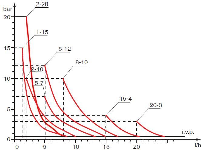Графики производительности насосов DLX