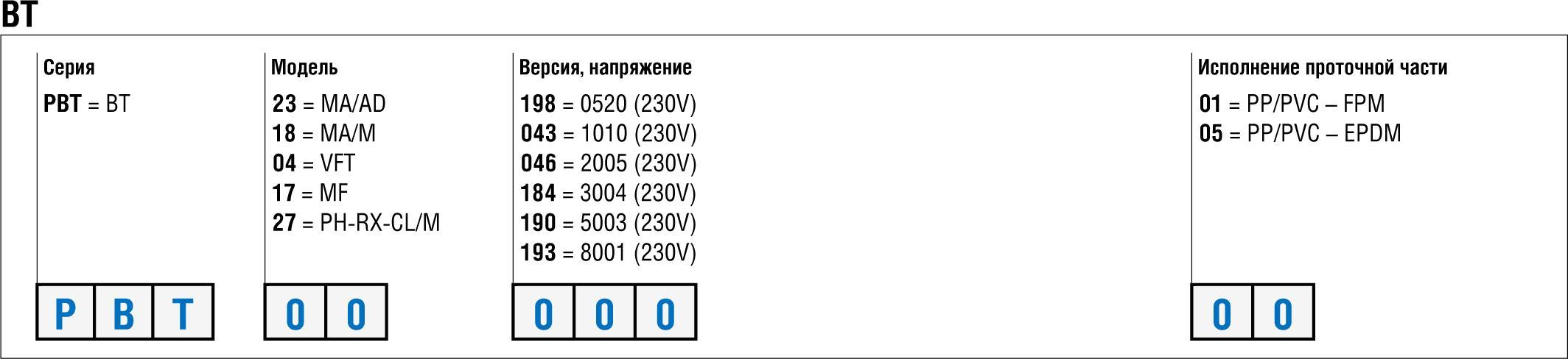 РАСШИФРОВКА КОДА BT